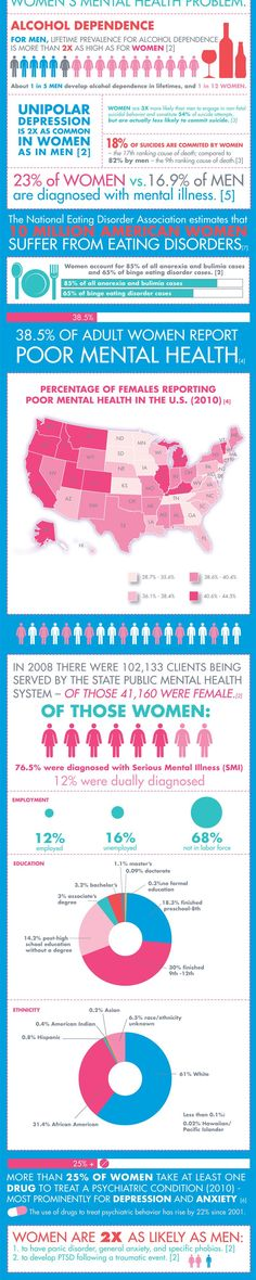 Top Womens Mental Health Issues Infographic