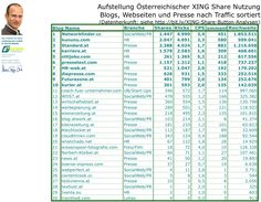 LIEBES #XING NETZWERK - DANKE SEHR FÜR DIE MEISTGELESENE WEBSEITE DER ÖSTERREICHISCHEN #XING TIMELINE! http://www.networkfinder.cc/xing-vs-linkedin/xing-seo-fur-blogger-webseiten-war-xing-bis-zum-share-button-unsichtbar Die Top 30 Österreich Domains auf #XING  - eigentlich eher schockierend. 55 von 85 Seiten waren gar nicht analysierbar. Dass eine wunzige One-Man-Show wie ich die komplette österreichische #Presse toppen kann erstaunt mich.