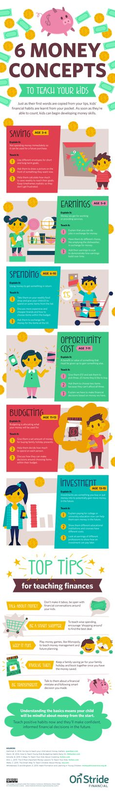 From saving to budgeting to investing, here's what to teach your kids about money at every stage.