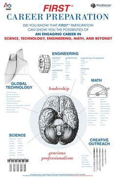 STEM Fields