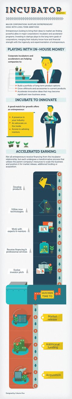 Incubator Inc #infografia #infographic #entrepreneurship