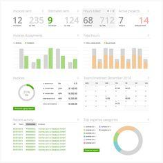 Painel de controle da empresa para melhores projetos de controle e finanças