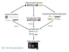 The Online Video Ecosystem Explained: The Main Players And Conflicts In A Fast-Growing Industry  Read more: http://www.businessinsider.com/the-online-video-ecosystem-explained-2014-5#ixzz316vmEUSE