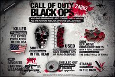 Call of Duty: Black Ops stats