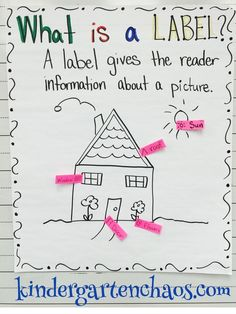 Do you love and use anchor charts as much as I do? Then you are going to love these Must Make Kindergarten Anchor Charts! Why anchor charts in Kindergarten? I use anchor charts almost every day a Kindergarten Writing Activities, Kindergarten Anchor Charts, Writing Anchor Charts, Kindergarten Teachers, Teaching Writing, Writing Lists, Kindergarten Writers Workshop, Lucy Calkins Kindergarten, Teaching Ideas