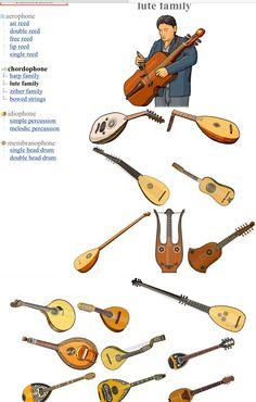CORDÓFONOS I: LUTE FAMILY  (Left/Right, Up/ Down) 1.-Oud player 2.-Oud: laúd árabe 3.-Laúd: Europe. 4.- Angelique: Europe. 5.- Chitarra battente: Europe. 6.- Colascione: Europa  7.- Lyra guitar: Europa  8.- Quinterna: Europa. 9.- Portugueses Guitar:  Portugal (Europe). 10.-Bandurria: Spain (Europe). 11.- Théorbe / chitarrone: Europa). 12.- English guitar 13.- Swedish lute: Sweden / Europe. 14.- Baglama: Greece / Europe. 15.-Bouzouki : Greece / Europe. 16.-Laute: Greece / Europe.  17…