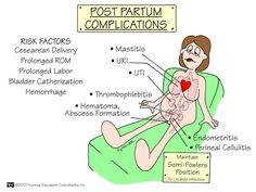 Postpartum complications - Nursing School: Obstetrics and Newborn Mnemonics Postpartum Nursing, Newborn Nursing, Child Nursing, Ob Nursing, Nursing Career, Newborn Care, Nursing Students, Maternity Nursing, Nursing Tips