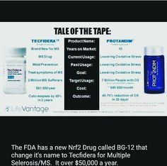 Tecfidera... do you take it? Know anyone who does? Just another inferior product being pushed by big pharma to keep us just sick enough to be repeat customers. STOP THE INSANITY! There is a better way to deal with MS.  #LFVN #NRF2 #Protandim #TrueScience #Axio #PhysIQ #CanineHealth #Antioxidants #cellularlevel #Protein #detoxifying #survivalgenes #NRF2Athlete #LifeVantage #ResidualIncome #Business #businesswoman #homebusiness #mlm #networking #Entrepreneur #money #Entrepreneurs…