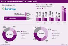 Resultados Financieron de Fabricato