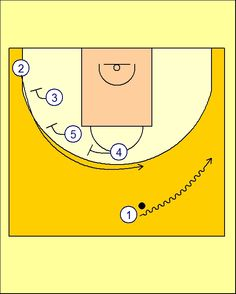 Pick'n'Roll. Resources for basketball coaches.: Transición Ofensiva (3) Real Madrid
