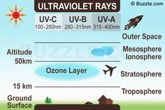types of ultra violet rays
