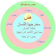 Coran Tajwid, Islam Facts, Speech Therapy, Quran, Crafts For Kids, Life Quotes, Language, Teacher, Science