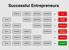 Successful Entrepreneur Traits!
