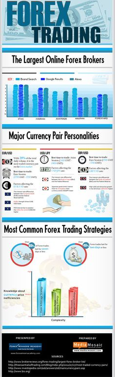 Forex Trading – The Largest Online Forex Brokers (infographic) ☺ ✿