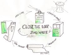 H&M is Offering $1 Million for Best Textile-Recycling Innovations | Ecouterre