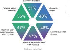 IBM Cognitive - The cognitive advantage global market report