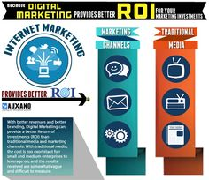 Because Internet Marketing Provides better ROI for Your Marketing Investments Content Marketing, Internet Marketing, Digital Marketing, Wordpress Plugins, Ecommerce, Business Website, Online Business, Web Analytics, Marketing Channel