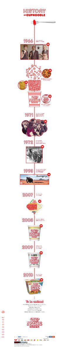 http://www.cupnoodle.jp/history/