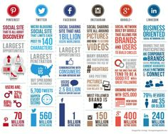 Social media - an overview.