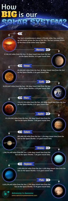 How Big is our Solar System Infographic