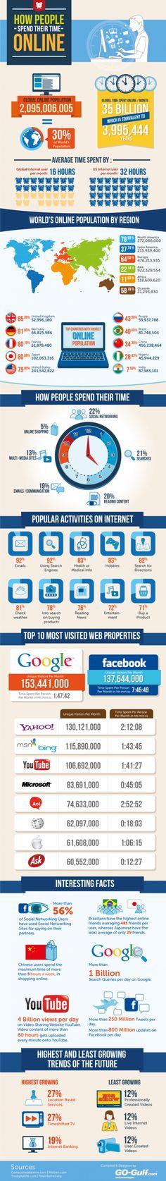 Internetnutzung weltweit: In Europa surft jeder Onliner durchschnittlich 16 Stunden pro Monat im Internet.  Infografik.