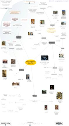 Teaching Literature, Too Cool For School, Genealogy, Art History, Activities For Kids, Infographic, Chart, Learning, Timeline