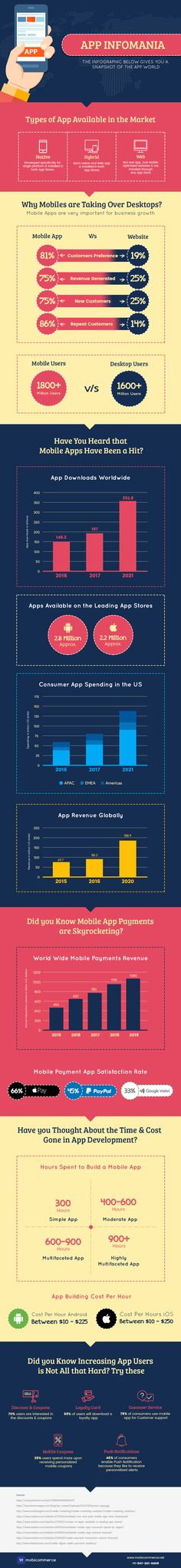 Mobile App Infomania, an Infographic that gives you a snapshot of the app world. Know from the stats that how mobile apps help to grow your business.