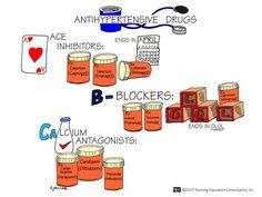 Anti Hypertensive Drugs - Nursing Mnemonics. See more: http://www.nursebuff.com/nursing-mnemonics-pharmacology/
