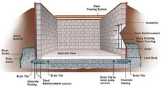 building a concrete basement wall | ... concrete base for the beginning of the concrete block basement system