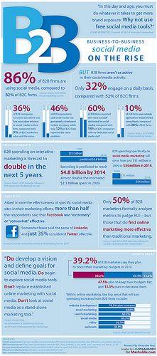 Social Media Infografik: B2B Social Media