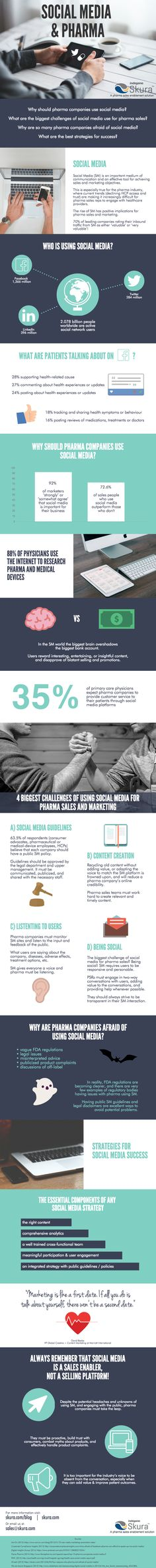 Infographic - pharma trends - how to use social media for pharma sales