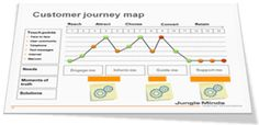 Lineaire customer journey map (Jungle Minds, 2011)