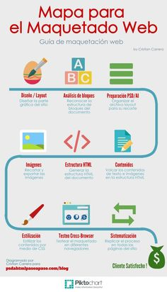 Mapa para el maquetador web (infografía) Web Design Quotes, Web Design Tips, Tool Design, Logos Online, Web Responsive, Wordpress, Web Layout, Web Design Inspiration, Design Thinking