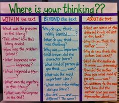 Close Reading: Where is Your Thinking? - I love this anchor chart for guided questions by Julie Ballew.