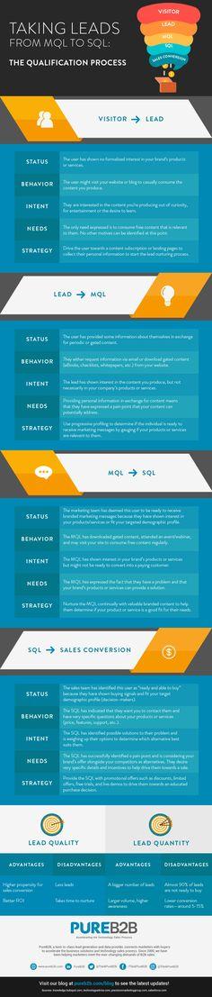 MQL to SQL Infographic