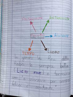 Quaderno di italiano classe 2^ La fiaba World Languages, Bullet Journal, Teaching, Education, Blog, School, Geography, Alphabet, Winter Time