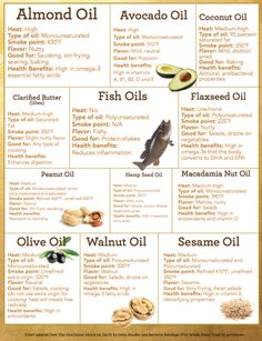 All about healthy oils and their health benefits and use as natural remedies including almond avocado coconut flaxseed peanut hemp seed olive macadamia nut walnut sesame fish oil and ghee (clarified butter) Healthy Oils, Healthy Food, Healthy Cooking, Healthy Hair, Healthy Recipes, Le Diner, Food Facts, Health And Nutrition, Health Fitness