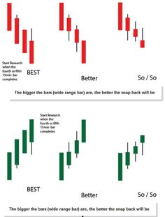 Trading Quotes, Intraday Trading, Chandeliers Japonais, Bollinger Bands, Stocks And Shares, Stock Trading Strategies, Business Notes, Candlestick Chart, Trade Finance
