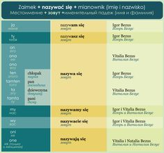POLSKI JAZYK / КУРСЫ ONLINE / Мои курсы Learn Polish, Polish Language, Languages, Popcorn, Poland, Passion, Education, Learning, Journaling