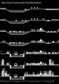 Baan krua community transformation diagram,Cultural Landscape architecture project