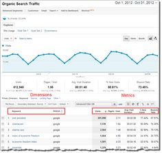 How To Make Google Analytics Talk To Excel, In Plain English #analytics http://searchengineland.com/how-to-use-the-google-analytics-api-in-plain-english-and-a-free-plugin-139867