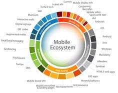 Strategic Approach to Digital Marketing: Identify the Ecosystem | Damilola Abodunrin | LinkedIn
