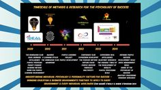 The Forever Method® Dyscalculia, 6 Years, Paths, Psychology, Congratulations, Success, Education, Learning, Purple
