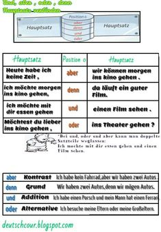 Grammatik   Deutsch lernen