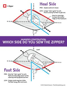 Hammock Zipper Location: How Do You Spin?  http://theultimatehang.com/2014/03/hammock-zipper-location-spin/