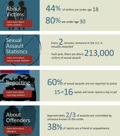Rape statistics from RAINN.org. Inform yourself, people. On college campuses, 9 out of 10 rapes are committed by repeat offenders - men who have successfully raped once and will continue doing so until stopped. (http://yesmeansyesblog...)