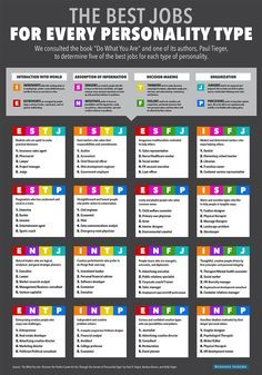 Does you personality type fit your job title?