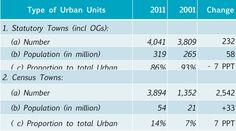 India urban town types and population. As # census towns has grown in last decade, they have absorbed ~40% of total urban population addition