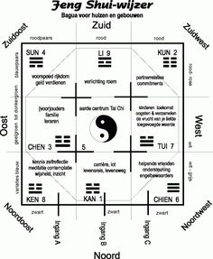 8 best feng shui images on Pinterest | Blue prints, Feng shui and ...