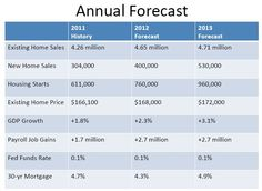The housing market forecast has been modestly upgraded based on better than expected inflowing data. Here is the latest 2012 Economic and Housing Outlook from NAR Chief Economist Lawrence Yun. The full 15 slide PowerPoint looks at economic indicators such as existing home sales, new home sales, housing starts, GDP, payroll jobs and more.